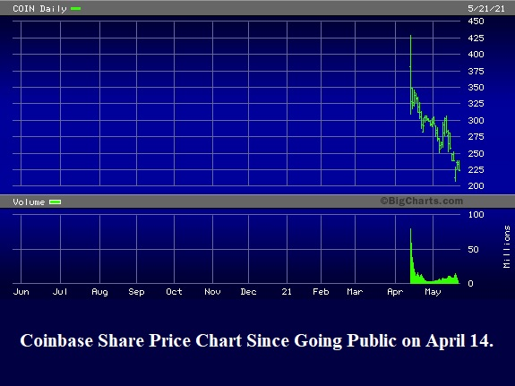 Coinbase Share Price Chart Since Going Public on April 14
