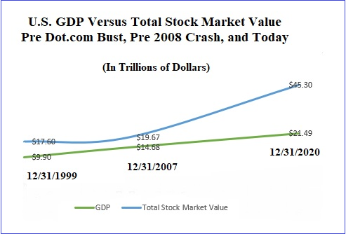 U.S.-GDP-Versus-Total-Stock-Market-Value