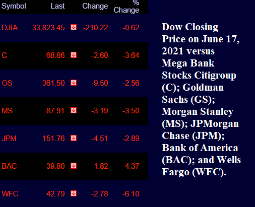 Closing Prices of Bank Stocks on June 17, 2021