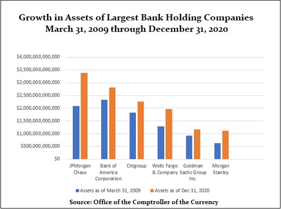 Largest Bank Holding Companies by Assets