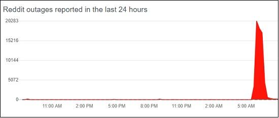 Reddit Outages, June 8, 2021