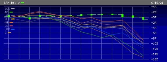 S&P 500 Versus Mega Bank Stocks, June 1, 2021 through June 18, 2021