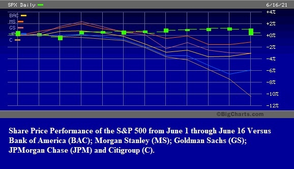 Share Price Performance of S&P 500 from June 1 through June 16 Versus the Wall Street Banks