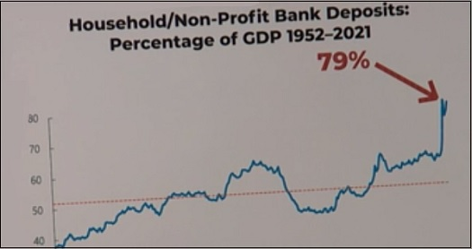 Bank Deposits to GDP