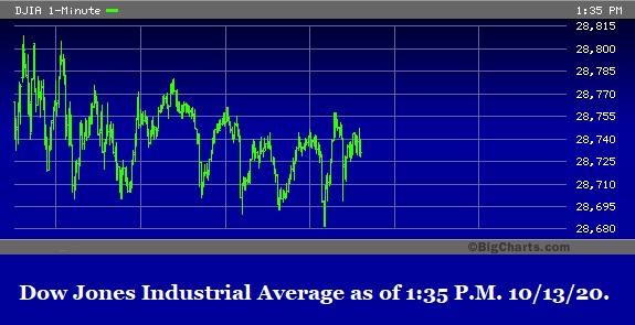 Dow Jones Industrial Average as of 135 PM October 13, 2020