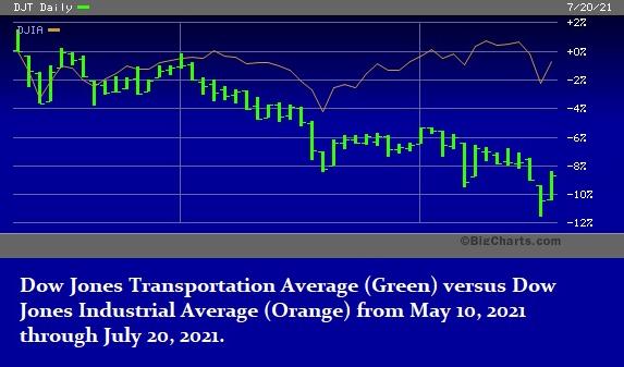 Dow Jones Transports versus Dow Jones Industrial Average