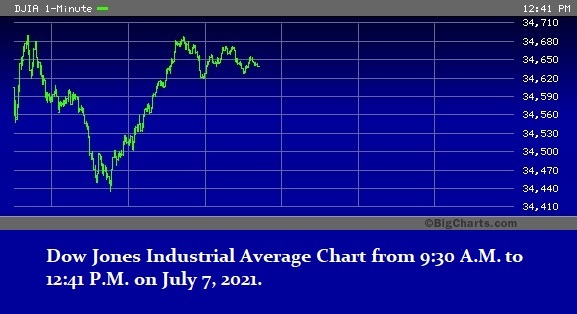 Dow Reversal, Wednesday, July 7, 2021