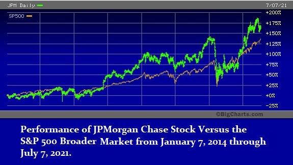 Performance of JPM versus S&P 500, January 7, 2014 through July 7, 2021