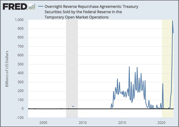 Reverse Repurchase Operations by the Fed, 2005 to the Present
