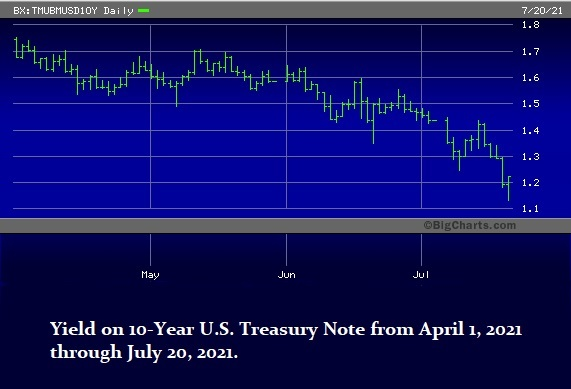 Yield-on-10-Year-U.S.-Treasury-Note-from