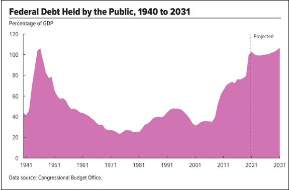 Congressional Budget Office Debt Projections for U.S.