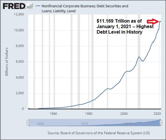 Corporate Debt Level in U.S.