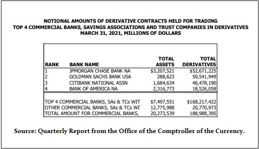 Derivatives Held at Federally-Insured Banks as of March 31, 2021