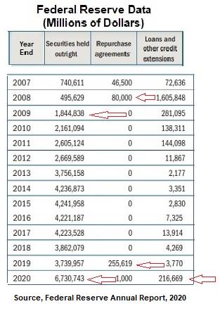 Fed Data, 2007 through 2020