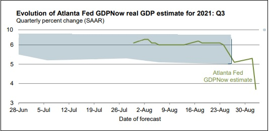 Closely Watched Atlanta Fed's GDP Forecast Cuts U.S. Growth by 41 Percent