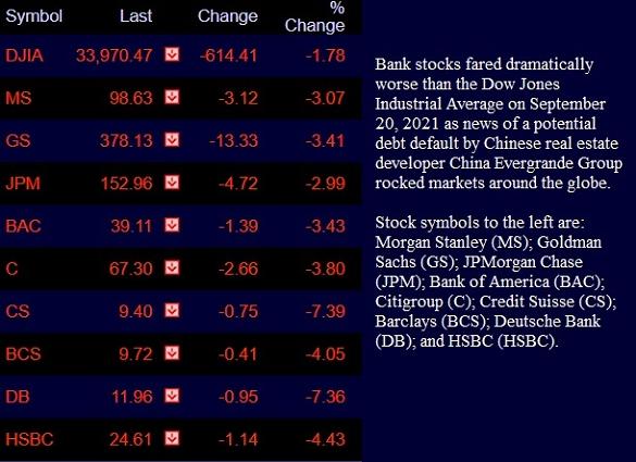 Bank Stocks Tank on China Evergrande Woes, September 20, 2021