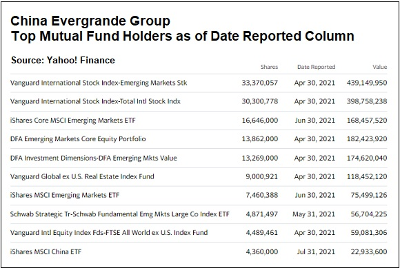 China Evergrande Group, Top Mutual Fund Holders