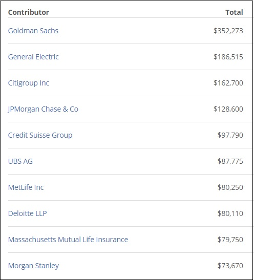 Congressman Jim Himes Largest Donors During His Career in Congress