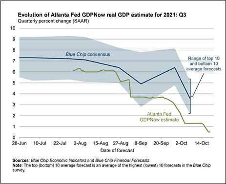 Atlanta Fed GDPNow Forecast for Third Quarter GDP 2021, As of October 25, 2021