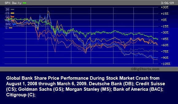 Global Bank Share Price Performance During Stock Market Crash of 2008-2009
