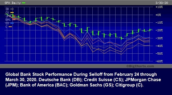 Global Bank Stock Performance During March 2020 Crash