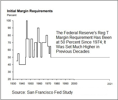 Reg T Margin Rates Since 1934